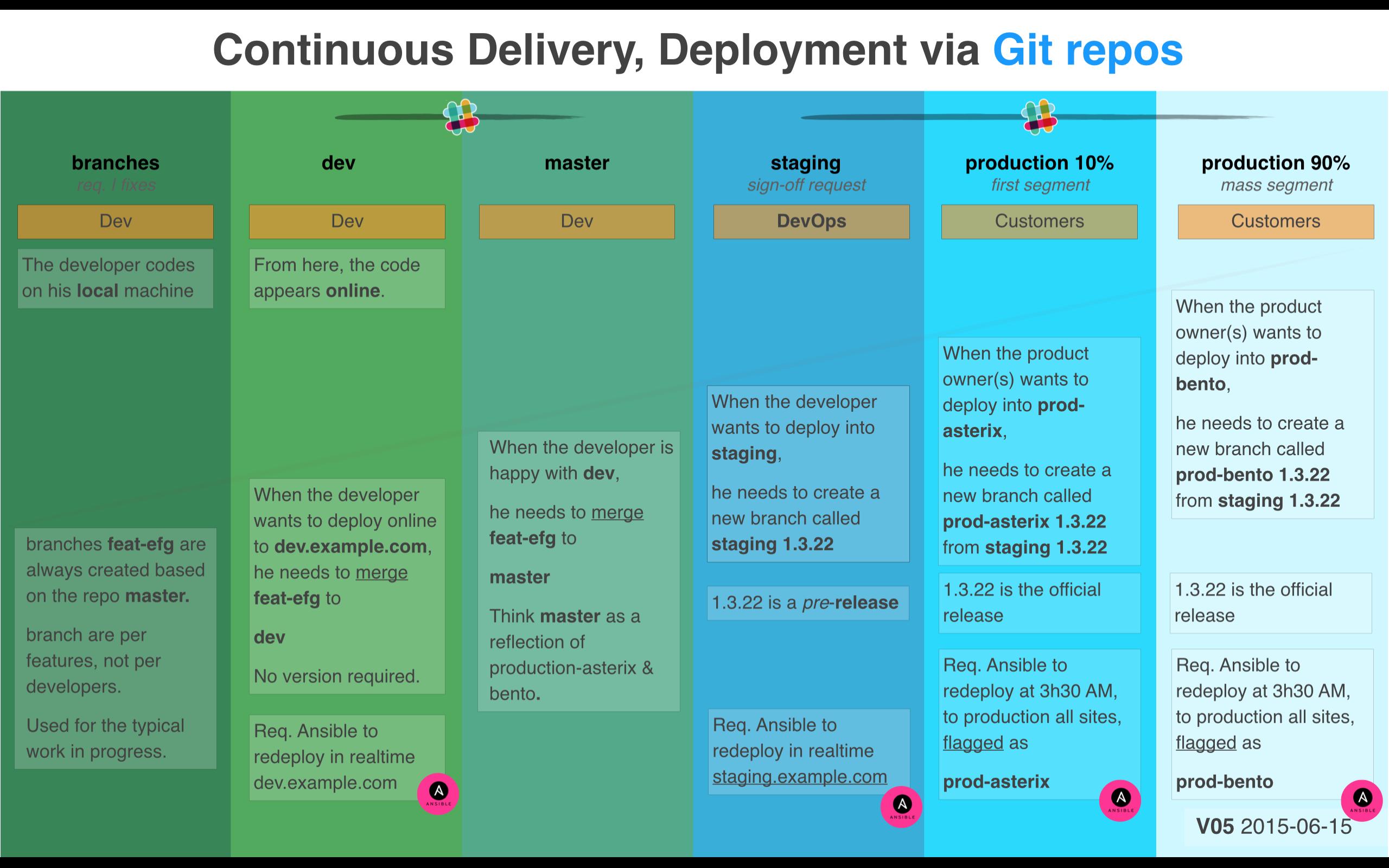 Setup a Continuous Integration, Continuous Deployment environment